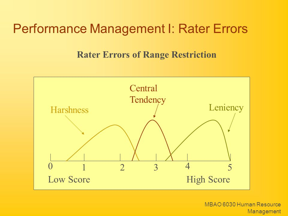 MBAO 6030 Human Resource Management 0 123 4 5 Rater Errors of Range Restriction Low ScoreHigh Score Harshness Central Tendency Leniency Performance Ma