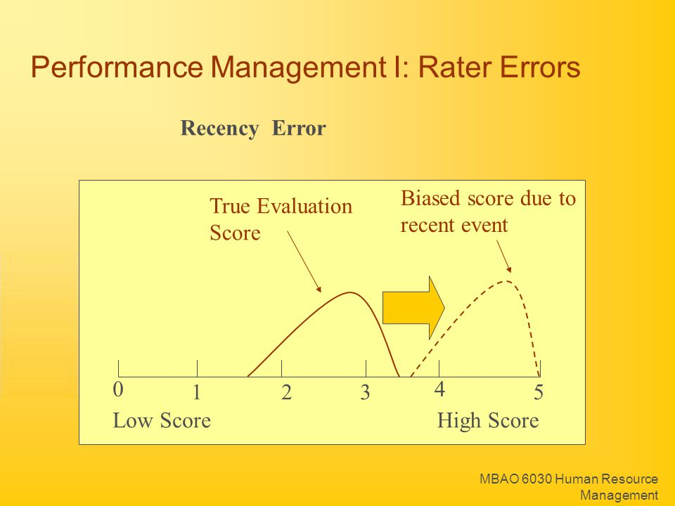MBAO 6030 Human Resource Management Recency Error True Evaluation Score Biased score due to recent event Performance Management I: Rater Errors 0 123 4 5 Low ScoreHigh Score