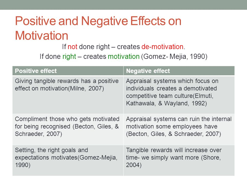 Positive and Negative Effects on Motivation If not done right – creates de-motivation.
