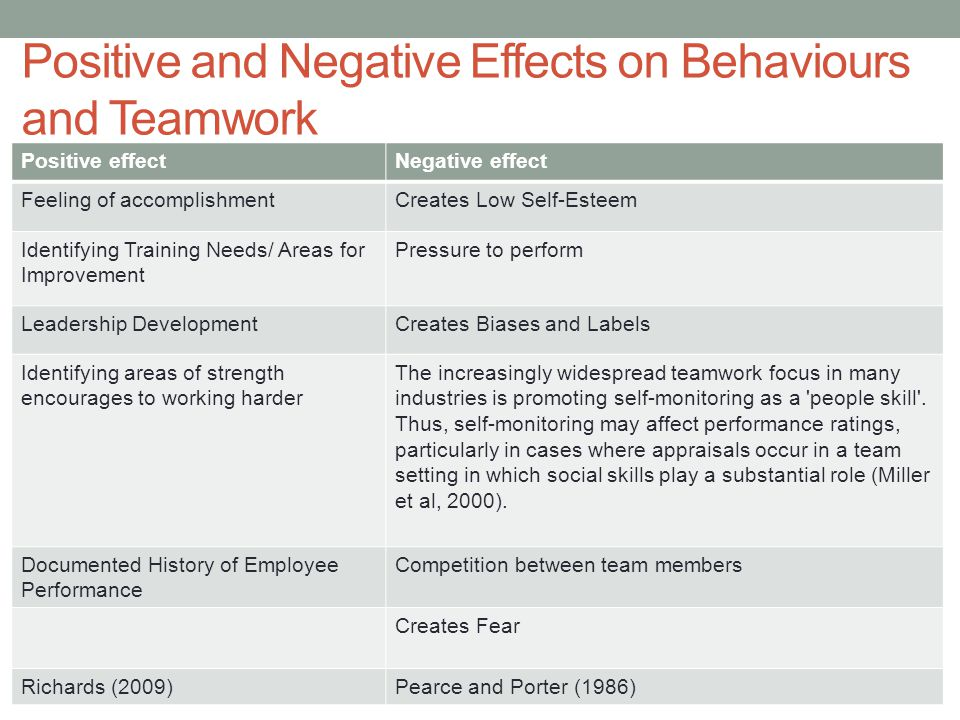 Positive and Negative Effects on Behaviours and Teamwork Positive effectNegative effect Feeling of accomplishmentCreates Low Self-Esteem Identifying Training Needs/ Areas for Improvement Pressure to perform Leadership DevelopmentCreates Biases and Labels Identifying areas of strength encourages to working harder The increasingly widespread teamwork focus in many industries is promoting self-monitoring as a people skill .