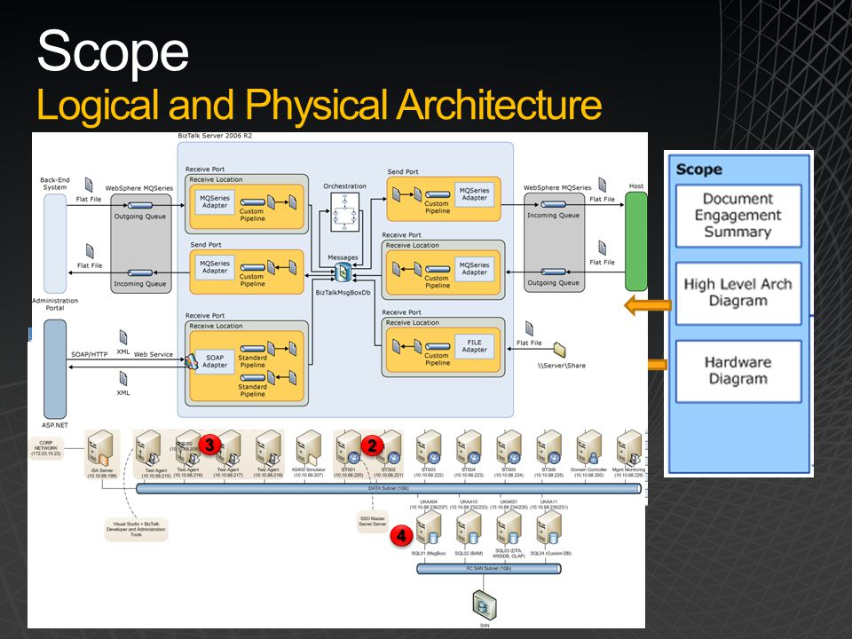 Scope Logical and Physical Architecture