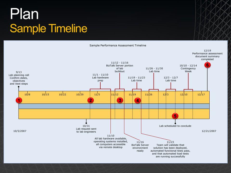 Plan Sample Timeline