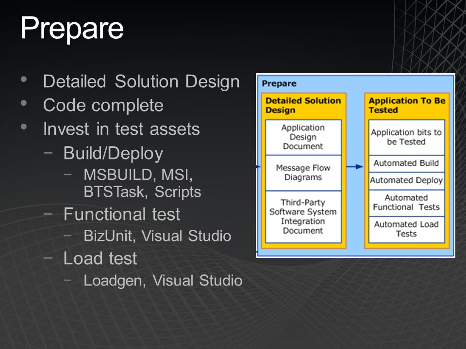Prepare Detailed Solution Design Code complete Invest in test assets −Build/Deploy −MSBUILD, MSI, BTSTask, Scripts −Functional test −BizUnit, Visual Studio −Load test −Loadgen, Visual Studio