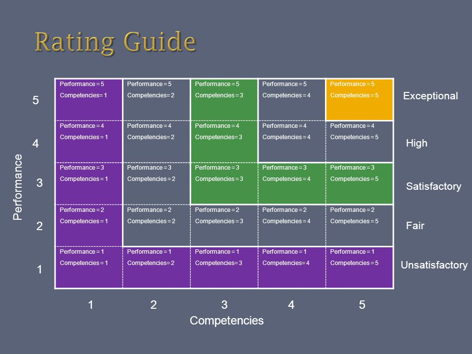Performance = 5 Competencies= 1 Performance = 5 Competencies= 2 Performance = 5 Competencies = 3 Performance = 5 Competencies = 4 Performance = 5 Comp