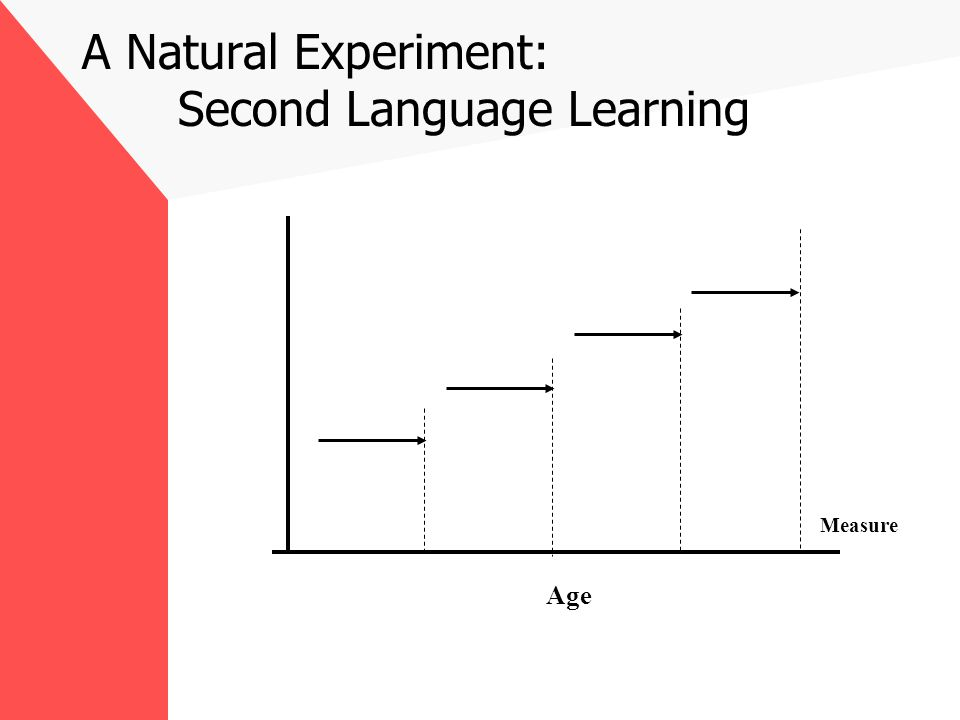 A Natural Experiment: Second Language Learning Age Measure