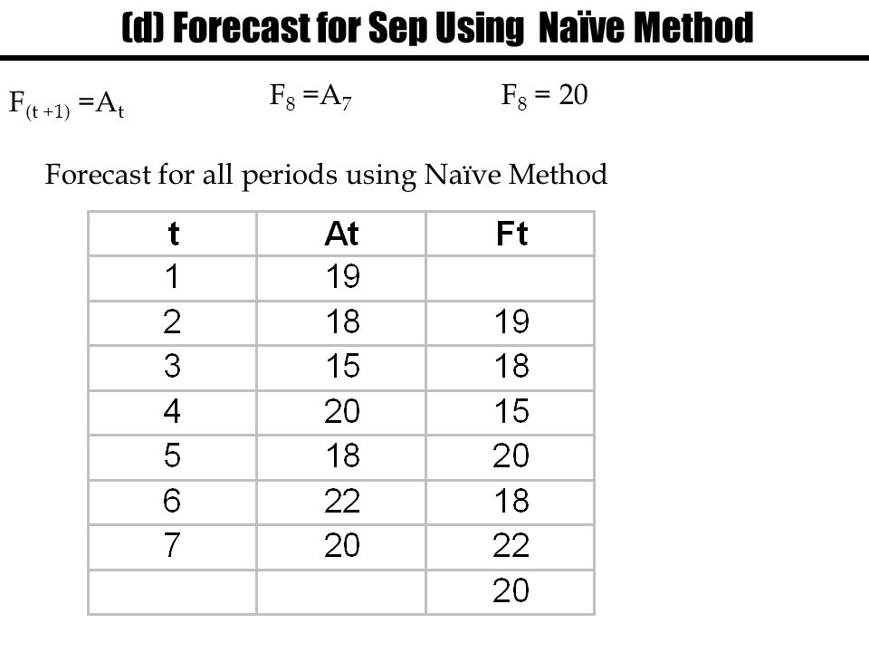 (d) Forecast for Sep Using Naïve Method F (t +1) =A t F 8 =A 7 F 8 = 20 Forecast for all periods using Naïve Method