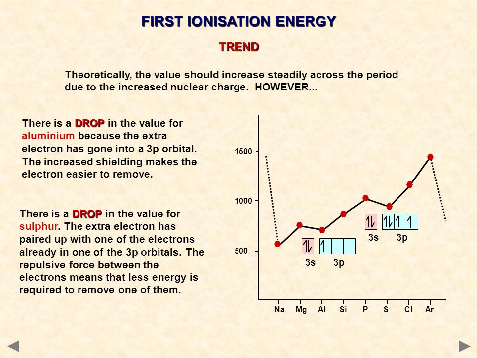 FIRST IONISATION ENERGY Na Mg Al Si P S Cl Ar 1500 1000 500 3s 3p DROP There is a DROP in the value for sulphur.