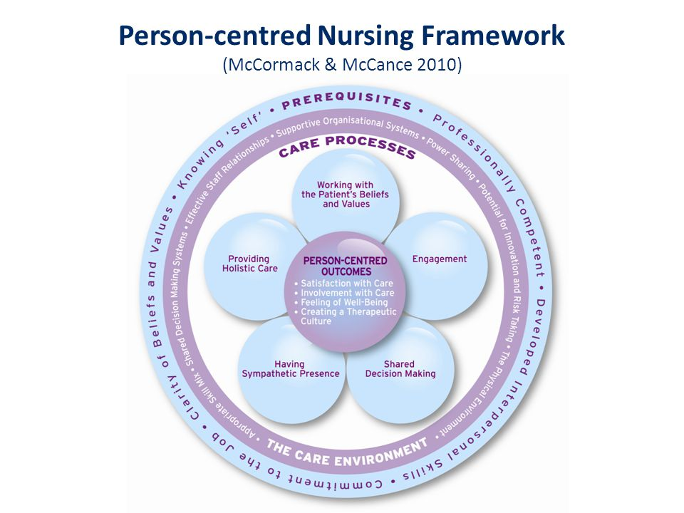 CARE PROCESSES Delivering care through a range of activities CARE PROCESSES Delivering care through a range of activities CARE ENVIRONMENT The context in which care is delivered CARE ENVIRONMENT The context in which care is delivered PREREQUISITES Attributes of the nurse OUTCOMES Results of effective person-centred nursing OUTCOMES Results of effective person-centred nursing The PCN Framework