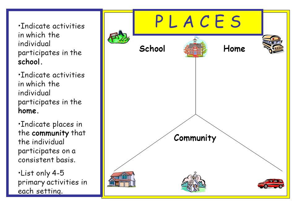 P L A C E S Indicate activities in which the individual participates in the school. Indicate activities in which the individual participates in the ho