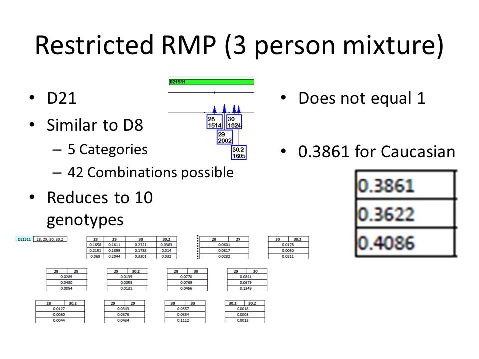 Restricted RMP (3 person mixture) Those 42 different combinations reduce to ten separate genotypes Is the stat 1.0? – Nope!! – 0.6273 for Caucasian
