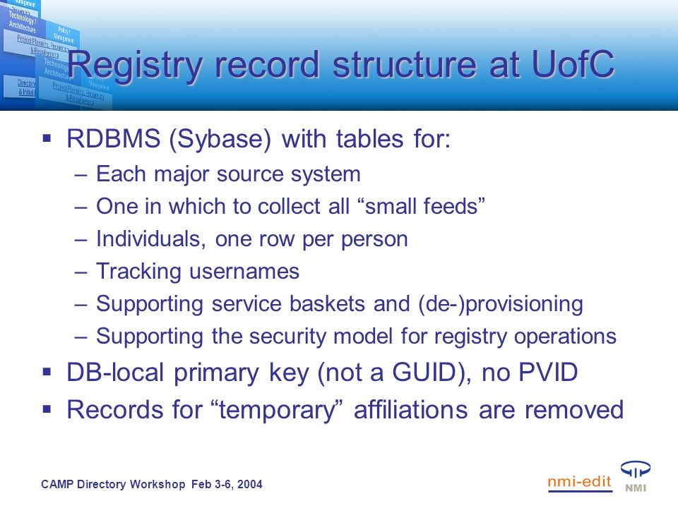 CAMP Directory Workshop Feb 3-6, 2004 Registry record structure at UofC  RDBMS (Sybase) with tables for: –Each major source system –One in which to collect all small feeds –Individuals, one row per person –Tracking usernames –Supporting service baskets and (de-)provisioning –Supporting the security model for registry operations  DB-local primary key (not a GUID), no PVID  Records for temporary affiliations are removed