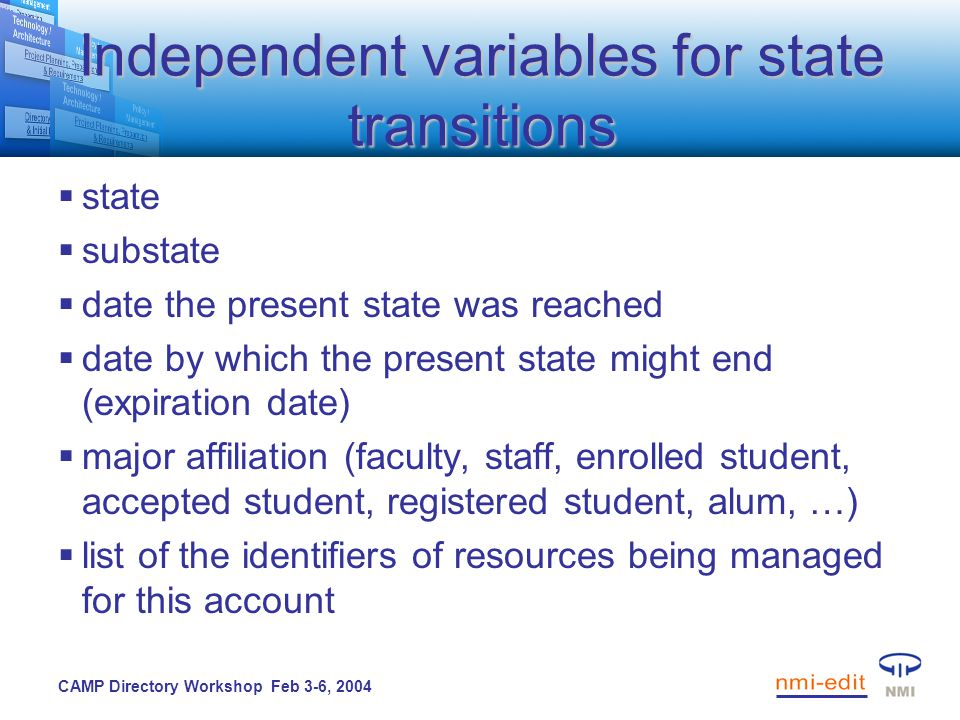 CAMP Directory Workshop Feb 3-6, 2004 Independent variables for state transitions  state  substate  date the present state was reached  date by which the present state might end (expiration date)  major affiliation (faculty, staff, enrolled student, accepted student, registered student, alum, …)  list of the identifiers of resources being managed for this account