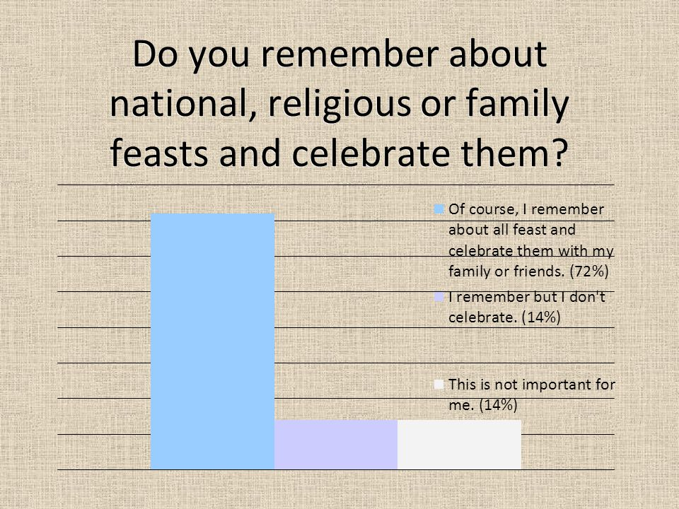 Do you remember about national, religious or family feasts and celebrate them?