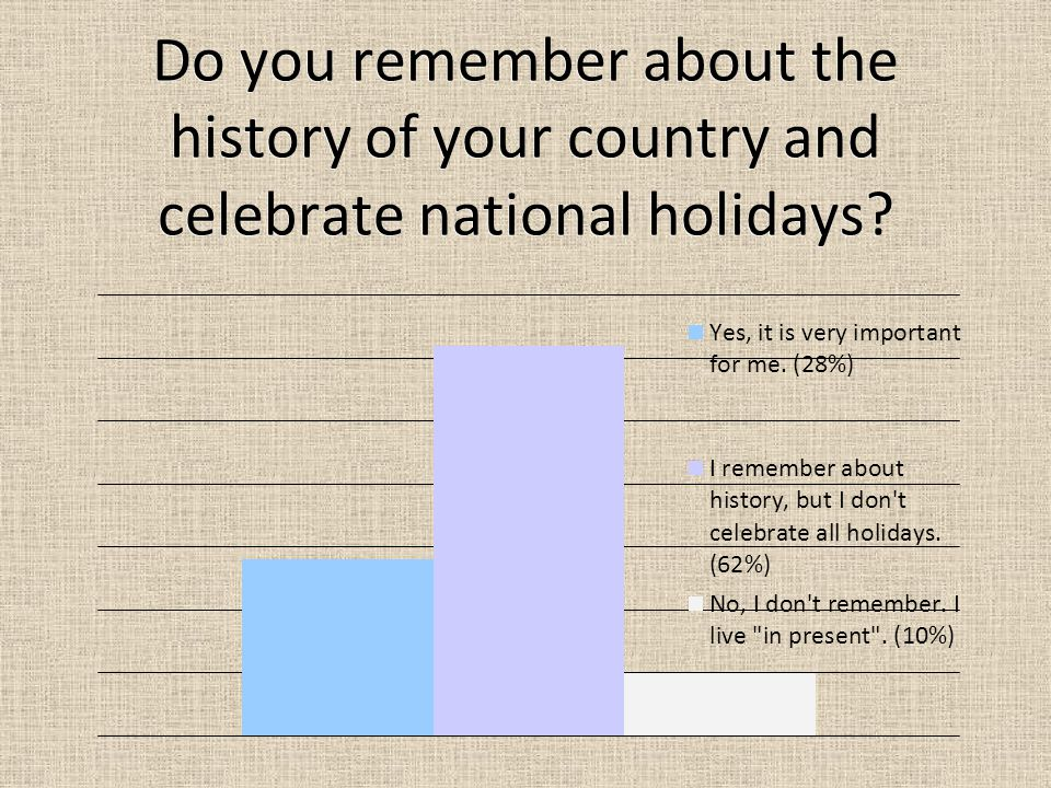 Do you remember about the history of your country and celebrate national holidays?