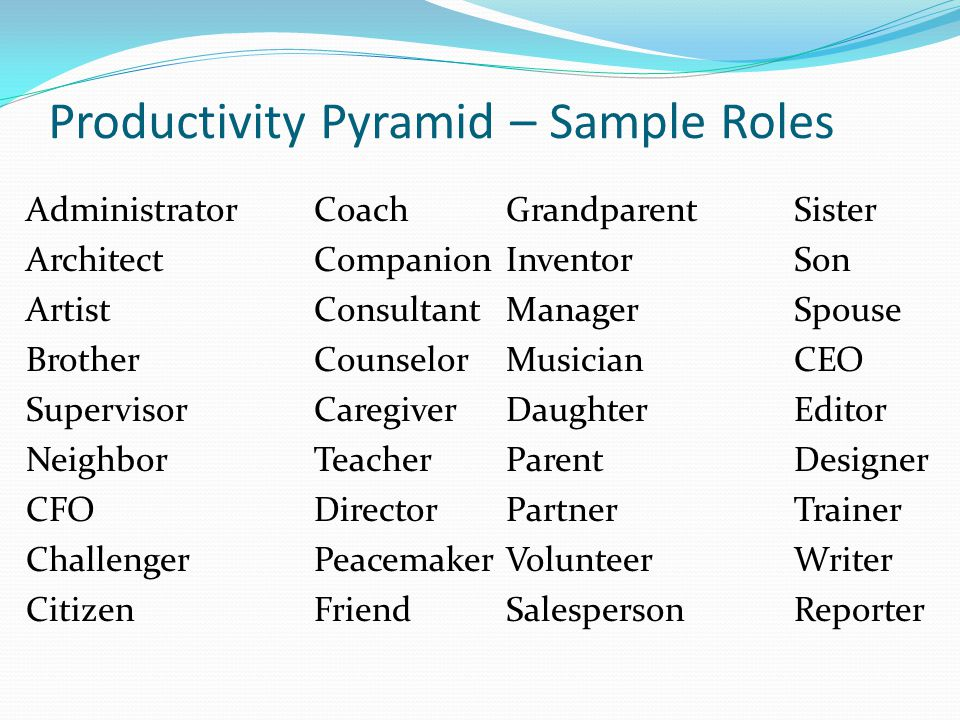 Productivity Pyramid – Sample Roles AdministratorCoachGrandparentSister ArchitectCompanionInventorSon ArtistConsultantManagerSpouse BrotherCounselorMu