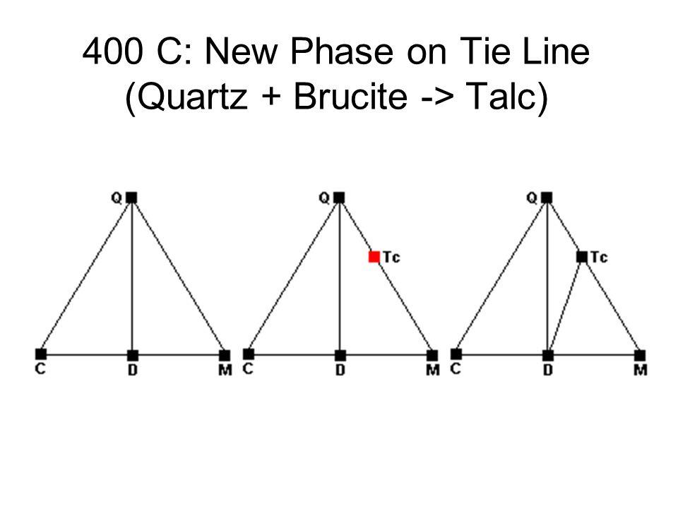 400 C: New Phase on Tie Line (Quartz + Brucite -> Talc)
