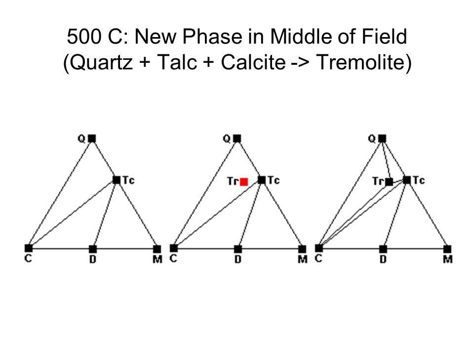 500 C: New Phase in Middle of Field (Quartz + Talc + Calcite -> Tremolite)