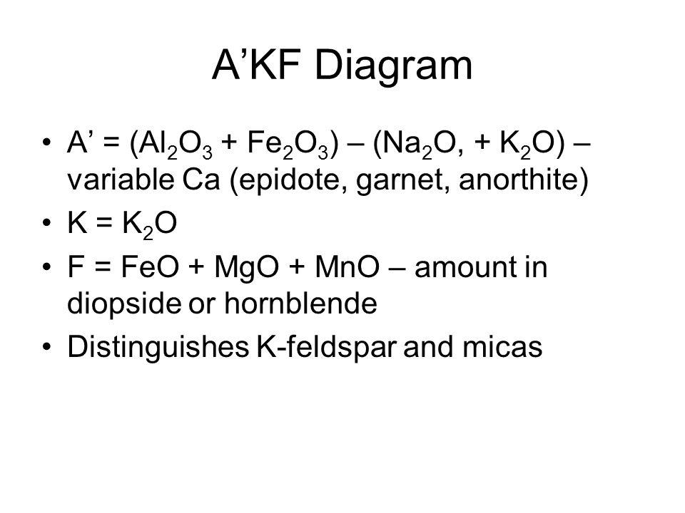 A'KF Diagram A' = (Al 2 O 3 + Fe 2 O 3 ) – (Na 2 O, + K 2 O) – variable Ca (epidote, garnet, anorthite) K = K 2 O F = FeO + MgO + MnO – amount in diop