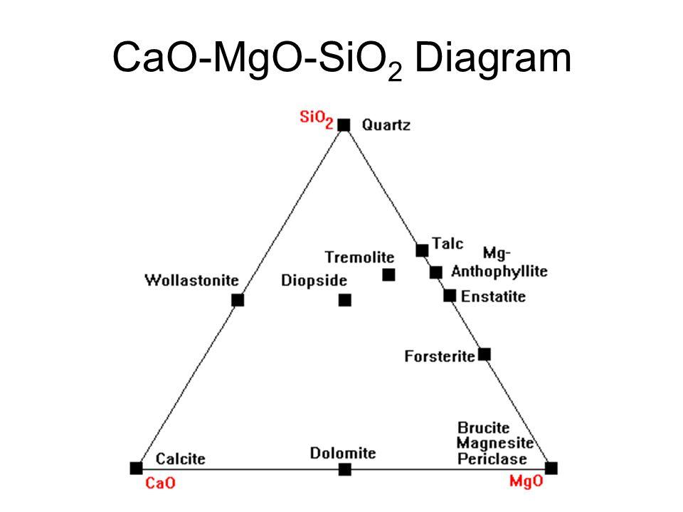 CaO-MgO-SiO 2 Diagram