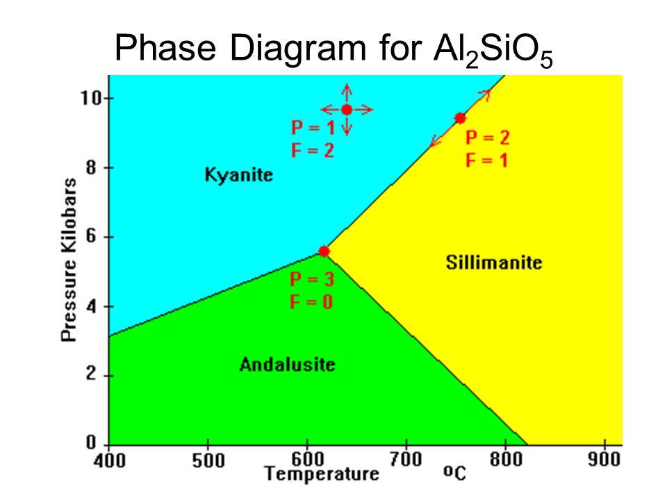 Phase Diagram for Al 2 SiO 5