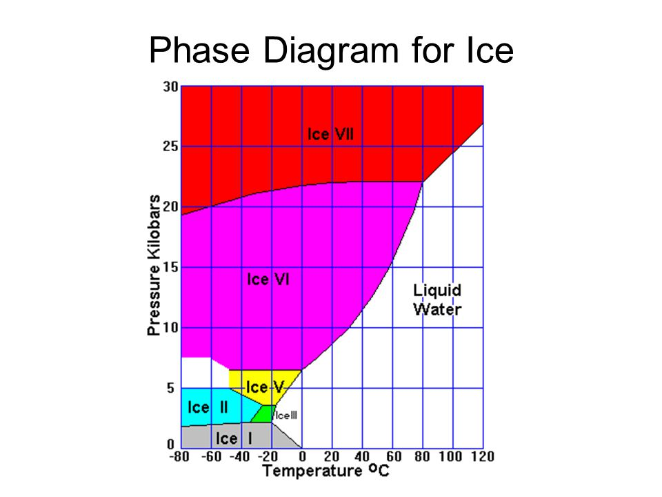 Phase Diagram for Ice