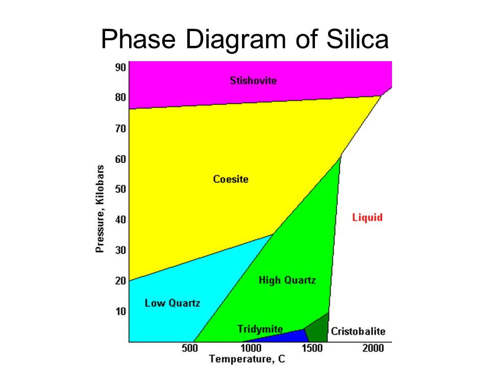 Phase Diagram of Silica