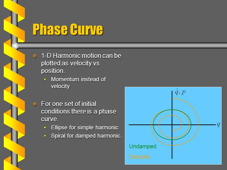 Phase Curve  1-D Harmonic motion can be plotted as velocity vs position.