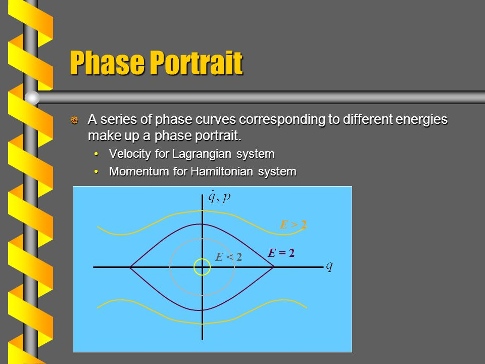 Phase Portrait  A series of phase curves corresponding to different energies make up a phase portrait.