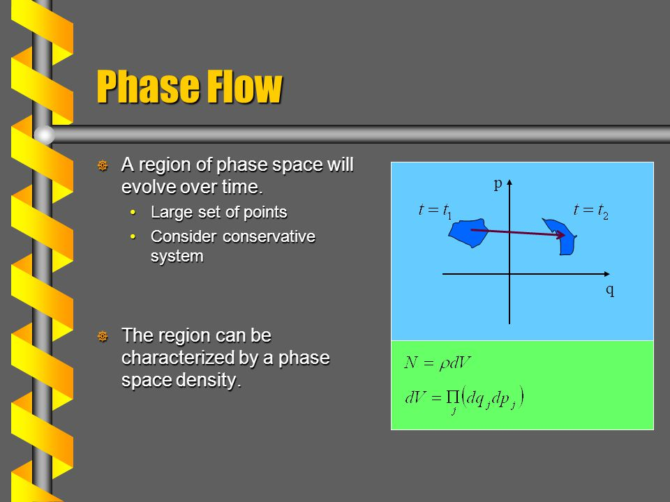 Phase Flow  A region of phase space will evolve over time.