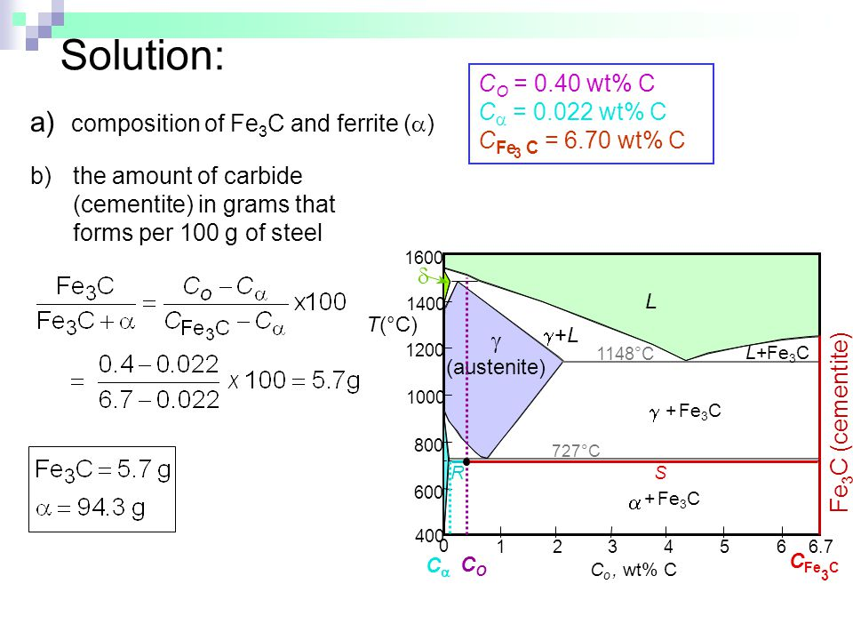 Solution: b)the amount of carbide (cementite) in grams that forms per 100 g of steel a) composition of Fe 3 C and ferrite (  ) C O = 0.40 wt% C C  =
