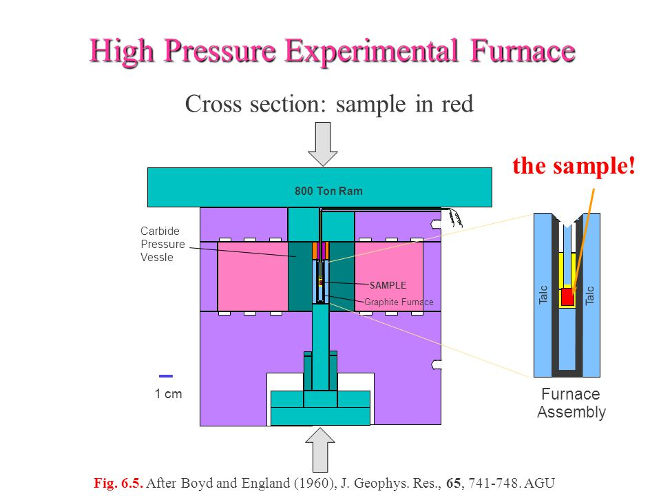 High Pressure Experimental Furnace Cross section: sample in red the sample.