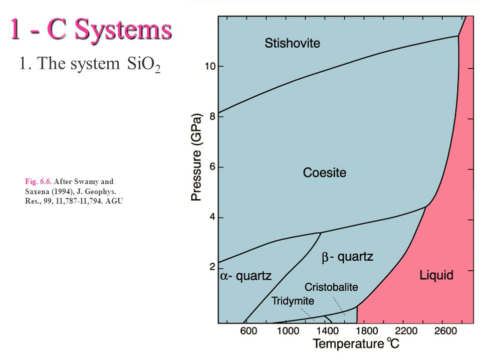 1 - C Systems 1.The system SiO 2 Fig. 6.6. After Swamy and Saxena (1994), J.