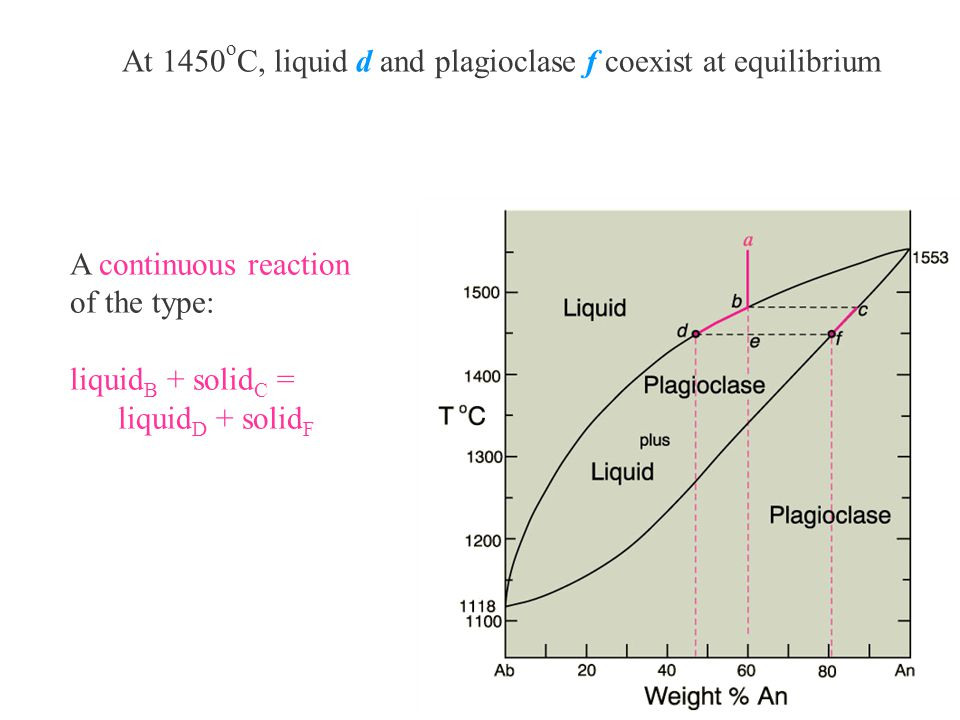 At 1450 o C, liquid d and plagioclase f coexist at equilibrium A continuous reaction of the type: liquid B + solid C = liquid D + solid F