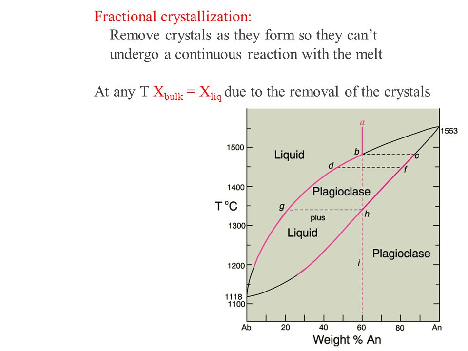Fractional crystallization: Remove crystals as they form so they can't undergo a continuous reaction with the melt At any T X bulk = X liq due to the removal of the crystals