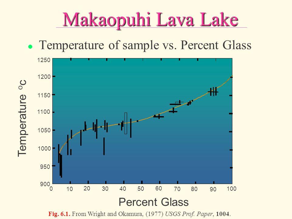 l Temperature of sample vs. Percent Glass 100 90 70 60 504030 20 10 0 Percent Glass 900 950 1000 1050 1100 1150 1200 1250 Temperature o c 80 Makaopuhi