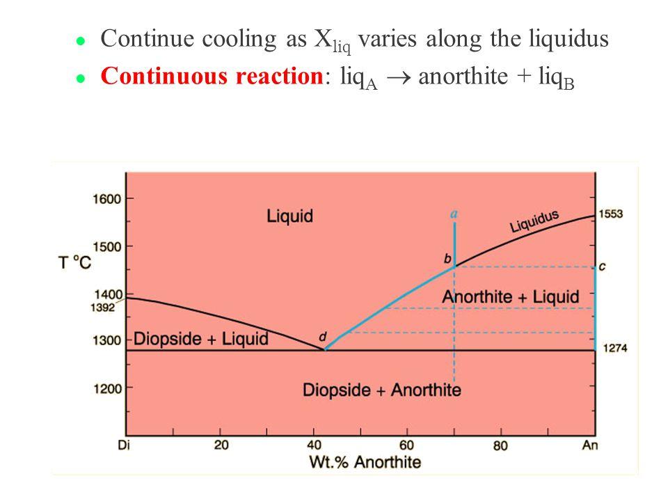 l Continue cooling as X liq varies along the liquidus Continuous reaction: liq A  anorthite + liq B