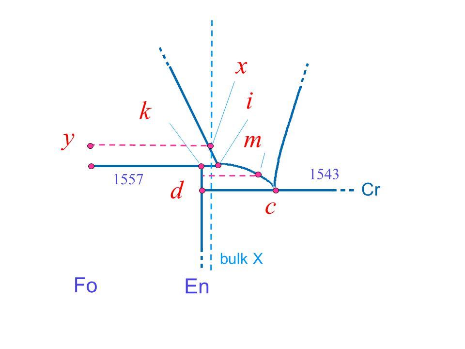 1543 c d i k m Fo En 1557 bulk X x y Cr