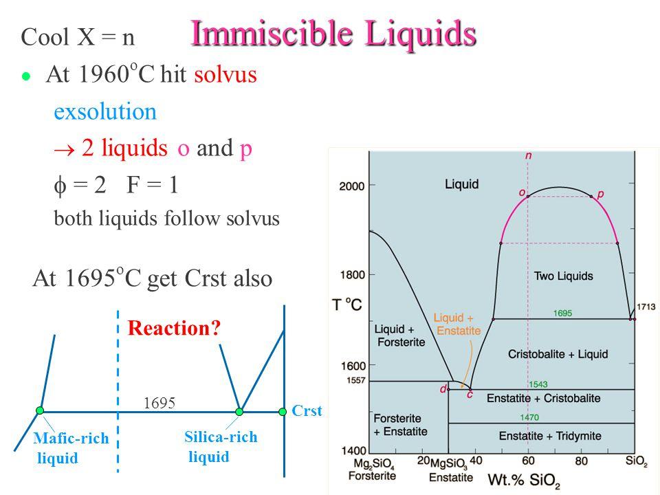 Immiscible Liquids Cool X = n l At 1960 o C hit solvus exsolution  2 liquids o and p  = 2 F = 1 both liquids follow solvus Mafic-rich liquid Silica-