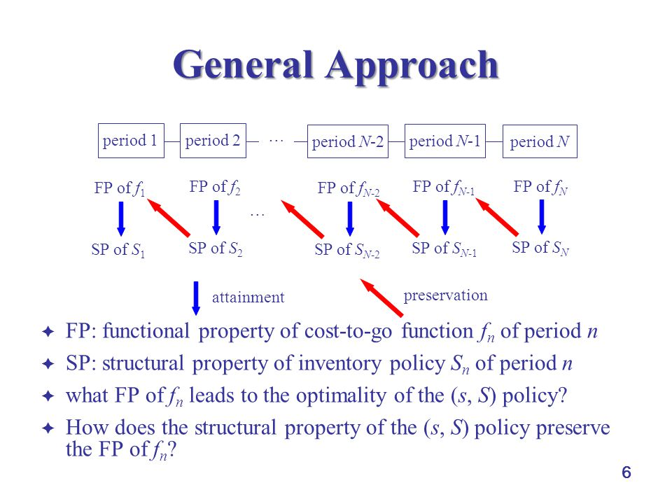 6 General Approach  FP: functional property of cost-to-go function f n of period n  SP: structural property of inventory policy S n of period n  wh