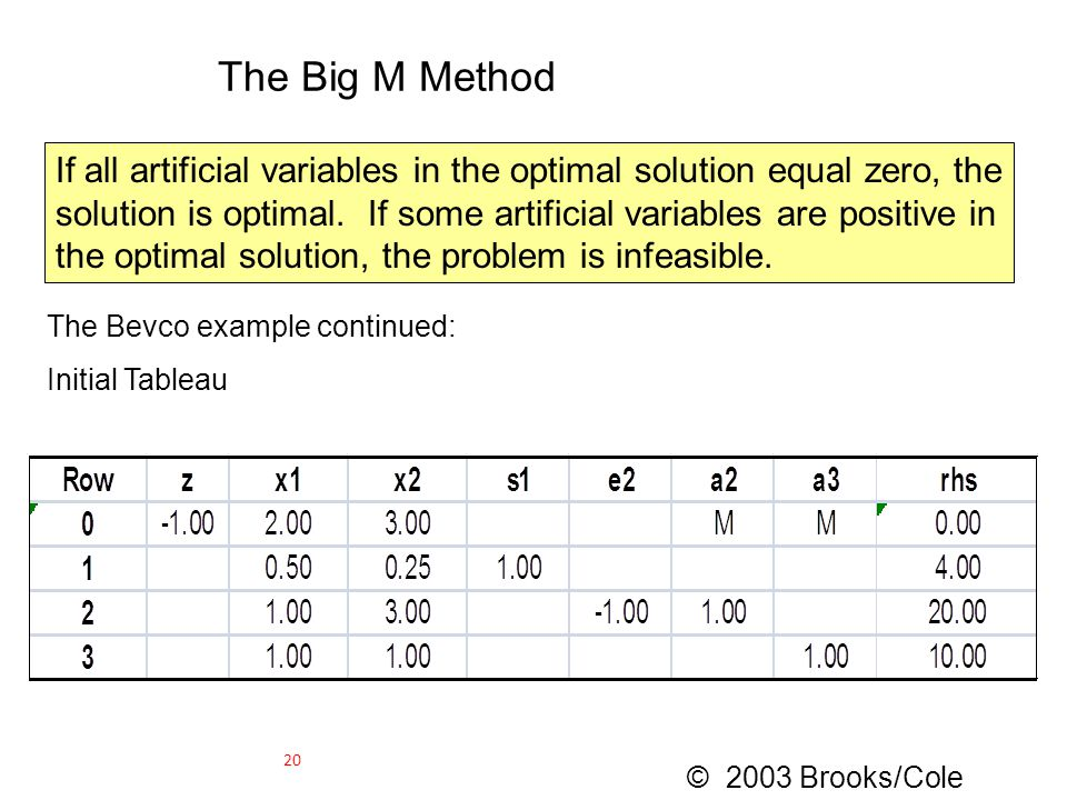 The Big M Method If all artificial variables in the optimal solution equal zero, the solution is optimal. If some artificial variables are positive in
