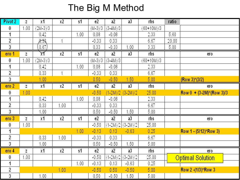 The Big M Method 22