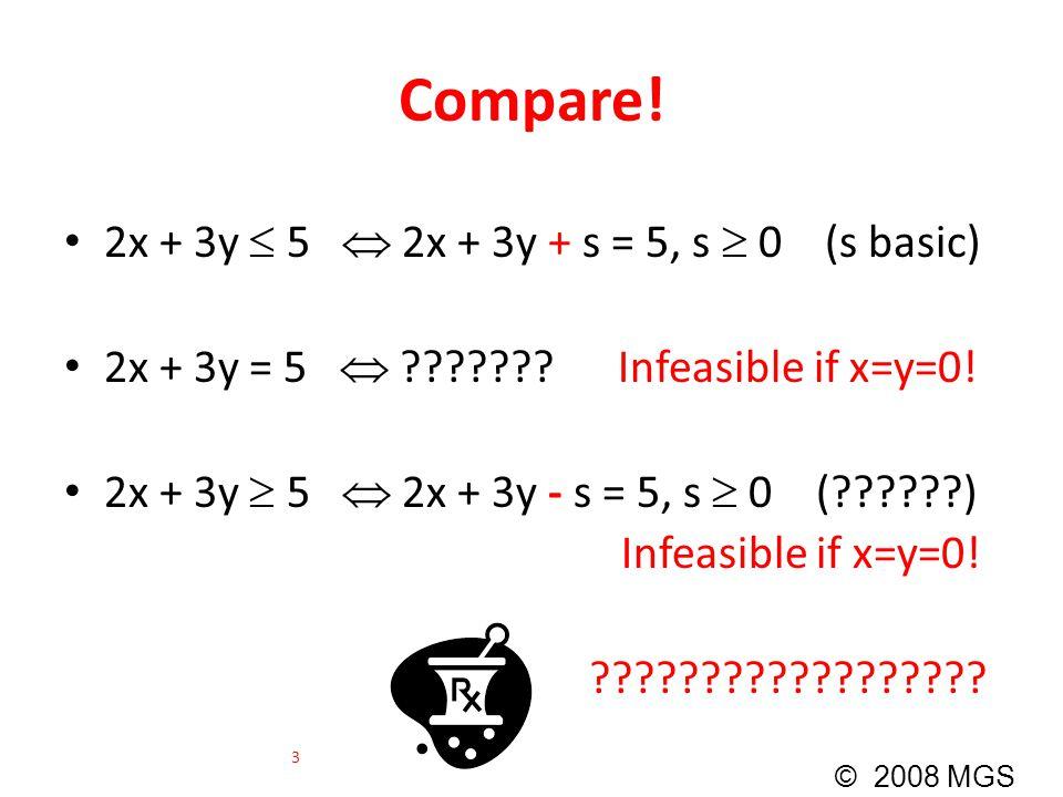 Compare! 2x + 3y  5  2x + 3y + s = 5, s  0 (s basic) 2x + 3y = 5  ??????? Infeasible if x=y=0! 2x + 3y  5  2x + 3y - s = 5, s  0 (??????) Infea