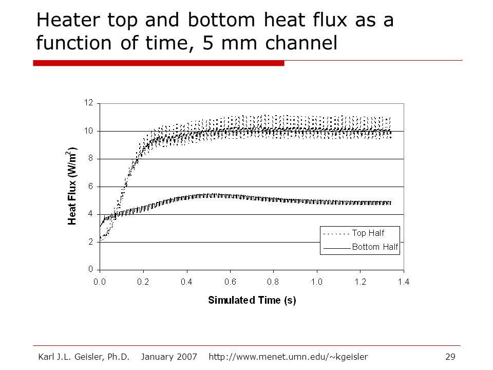 Karl J.L. Geisler, Ph.D. January 2007 http://www.menet.umn.edu/~kgeisler29 Heater top and bottom heat flux as a function of time, 5 mm channel