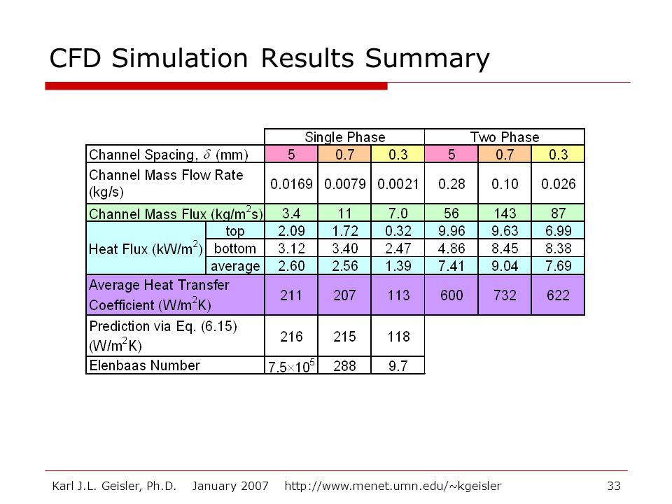 Karl J.L. Geisler, Ph.D. January 2007 http://www.menet.umn.edu/~kgeisler33 CFD Simulation Results Summary