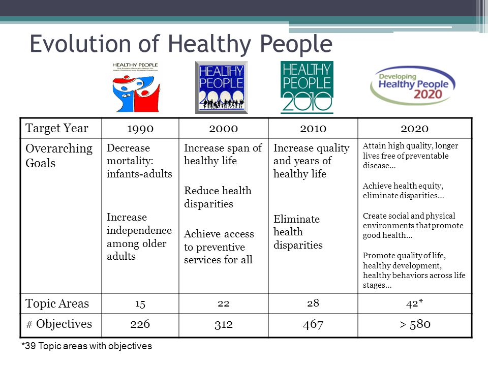 Key Features of Healthy People Creates a comprehensive strategic framework uniting health promotion and disease prevention issues under a single umbrella.