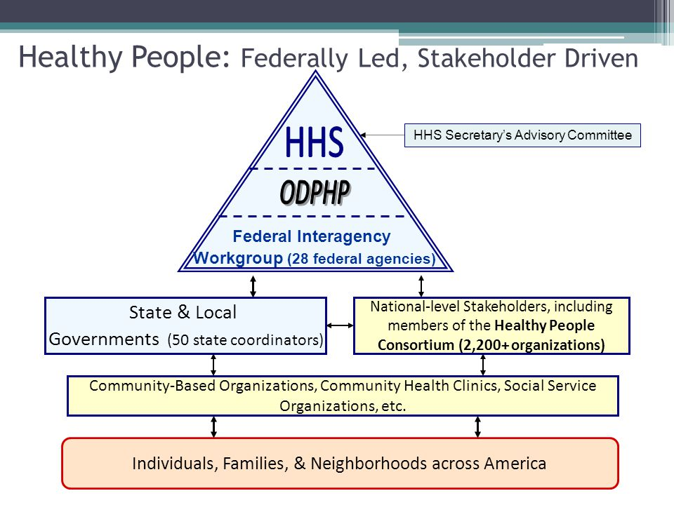 Healthy People 2020 FOR MORE INFORMATION: Office of Disease Prevention and Health Promotion US Department of Health and Human Services Email: HP2020@hhs.govHP2020@hhs.gov