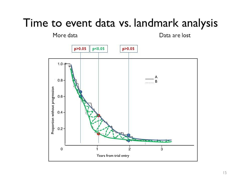 Time to event data vs. landmark analysis More dataData are lost p<0.05p>0.05 15