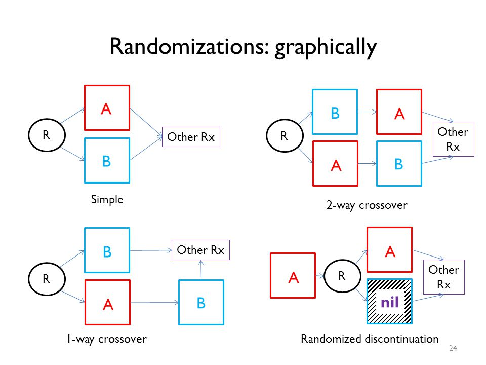 Randomizations: graphically 24 A B R Other Rx Simple B A R Other Rx B 1-way crossover B A R Other Rx B A 2-way crossover A R Other Rx nil A Randomized