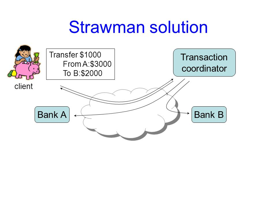 Strawman solution What can go wrong.