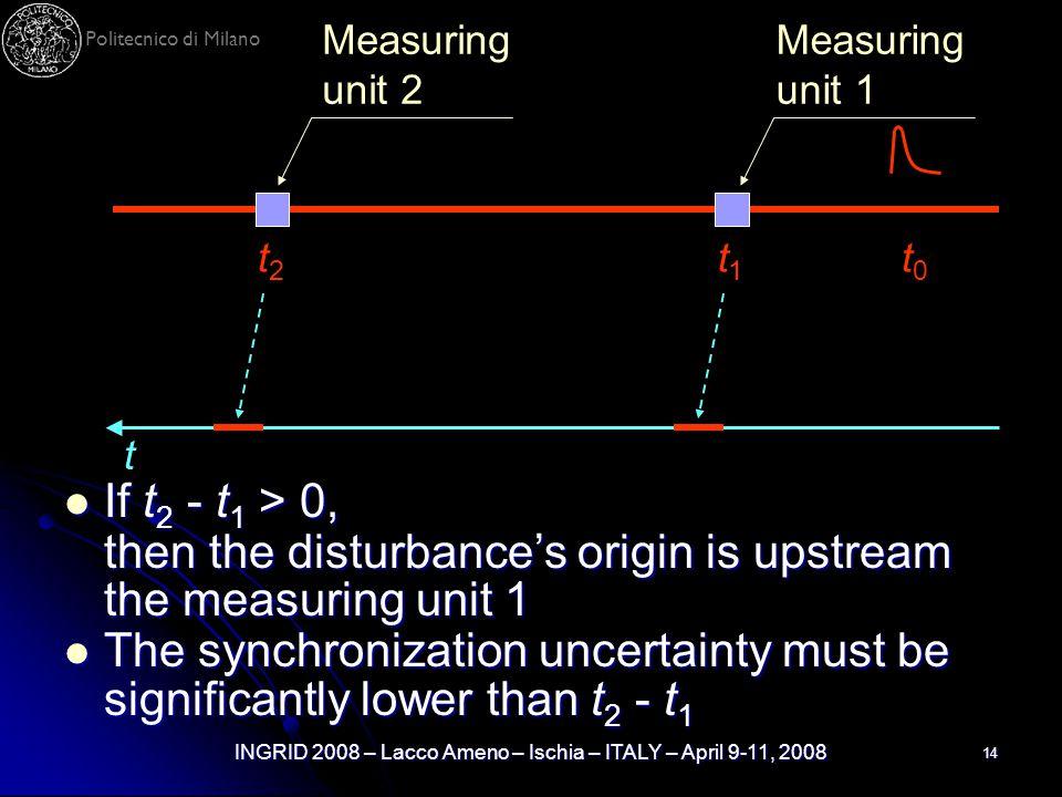 Politecnico di Milano INGRID 2008 – Lacco Ameno – Ischia – ITALY – April 9-11, 2008 14 Measuring unit 1 Measuring unit 2 t0t0 t1t1 t2t2 t If t 2 - t 1